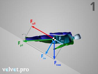 Действие центробежной силы в начале дуги