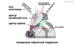 Геометрия офсетной подвески